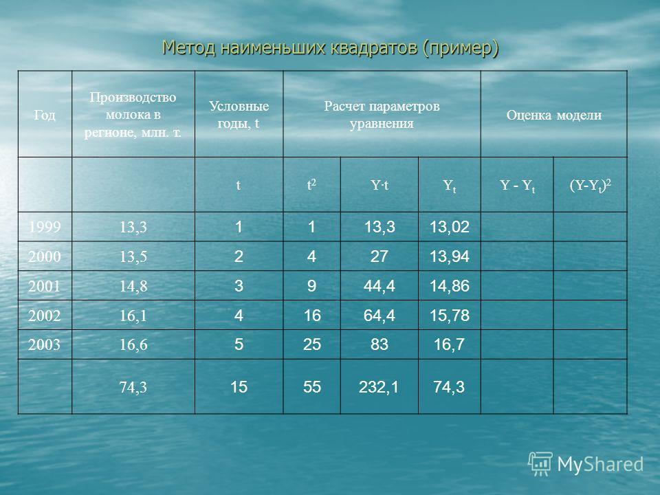 Метод наименьших квадратов (пример) Год Производство молока в регионе, млн. т. Условные годы, t Расчет параметров уравнения Оценка модели tt  2 Y·tYtYt Y - Y t (Y-Y t ) 2 199913,3 11 200013,5 2427 200114,8 3944,4 200216,1 41664,4 200316,6 52583 74,