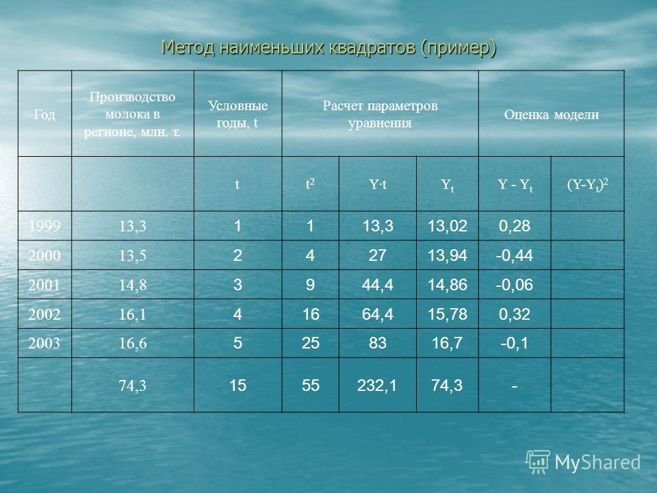 Метод наименьших квадратов (пример) Год Производство молока в регионе, млн. т. Условные годы, t Расчет параметров уравнения Оценка модели tt  2 Y·tYtYt Y - Y t (Y-Y t ) 2 199913,3 11 13,02 200013,5 242713,94 200114,8 3944,414,86 200216,1 41664,415,