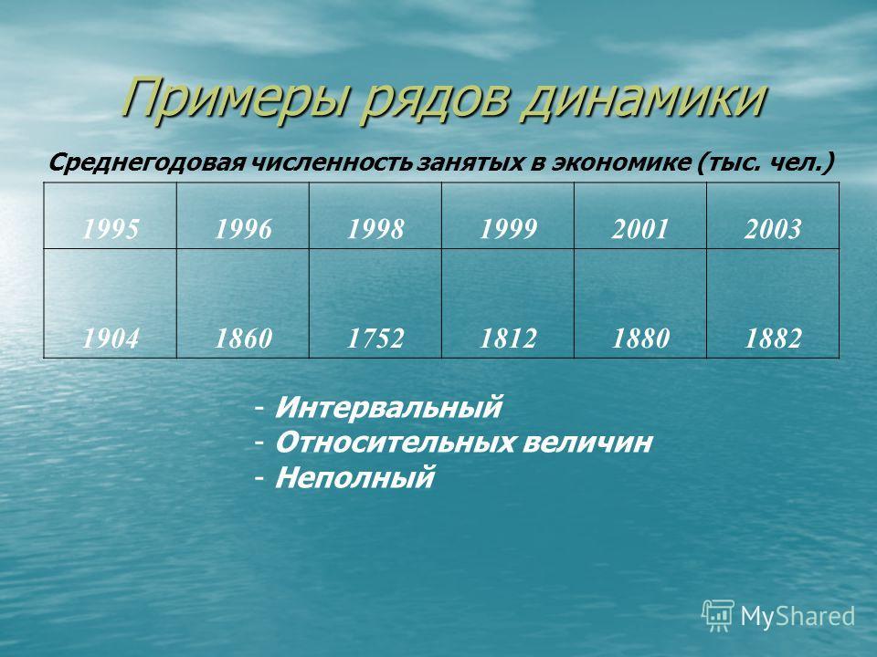 Примеры рядов динамики - Моментный - Относительных величин - Полный Уровень экономической активности населения России (на начало года), % 199519961997199819992000200120022003 929596858386888988