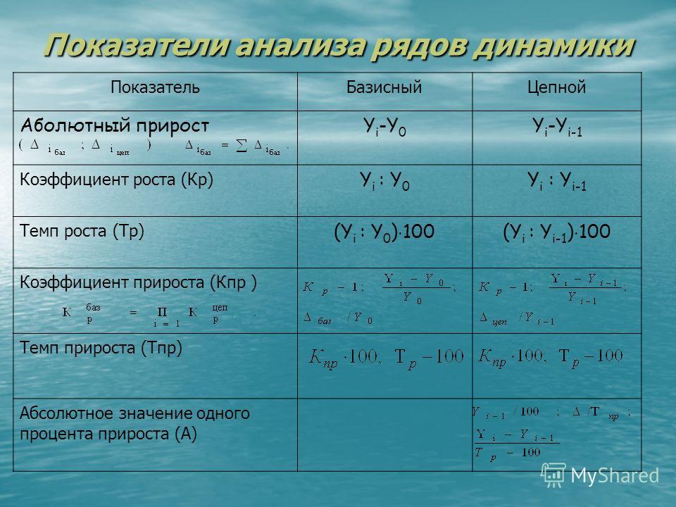 Ряд динамики Сопоставимость по территории Сопоставимость по территории Сопоставимость по кругу охватываемых объектов Сопоставимость по кругу охватываемых объектов Сопоставимость по единицам измерения Сопоставимость по единицам измерения Упорядоченнос