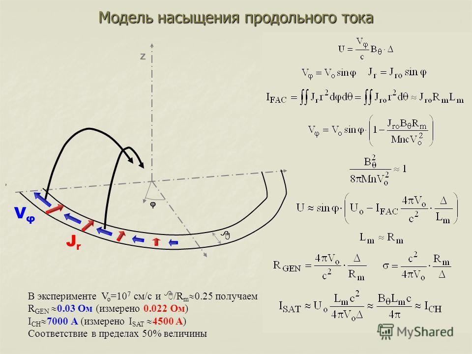 Сопротивление в плазме за счет Кулоновских столкновений Z 8 Модель насыщения продольного тока VφVφ JrJr,, В эксперименте V o =10 7 см/c и /R m 0.25 получаем R GEN 0.03 Ом (измерено 0.022 Ом) I CH 7000 А (измерено I SAT 4500 А) Соответствие в пределах