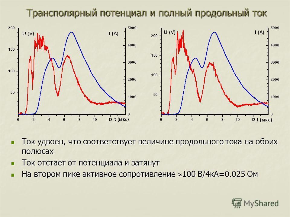 Трансполярный потенциал и полный продольный ток Ток удвоен, что соответствует величине продольного тока на обоих полюсах Ток удвоен, что соответствует величине продольного тока на обоих полюсах Ток отстает от потенциала и затянут Ток отстает от потен