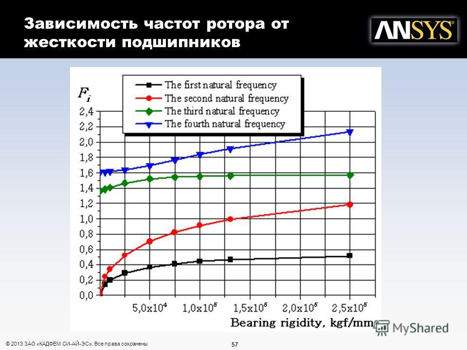 57 © 2013 ЗАО «КАДФЕМ СИ-АЙ-ЭС». Все права сохранены Зависимость частот ротора от жесткости подшипников