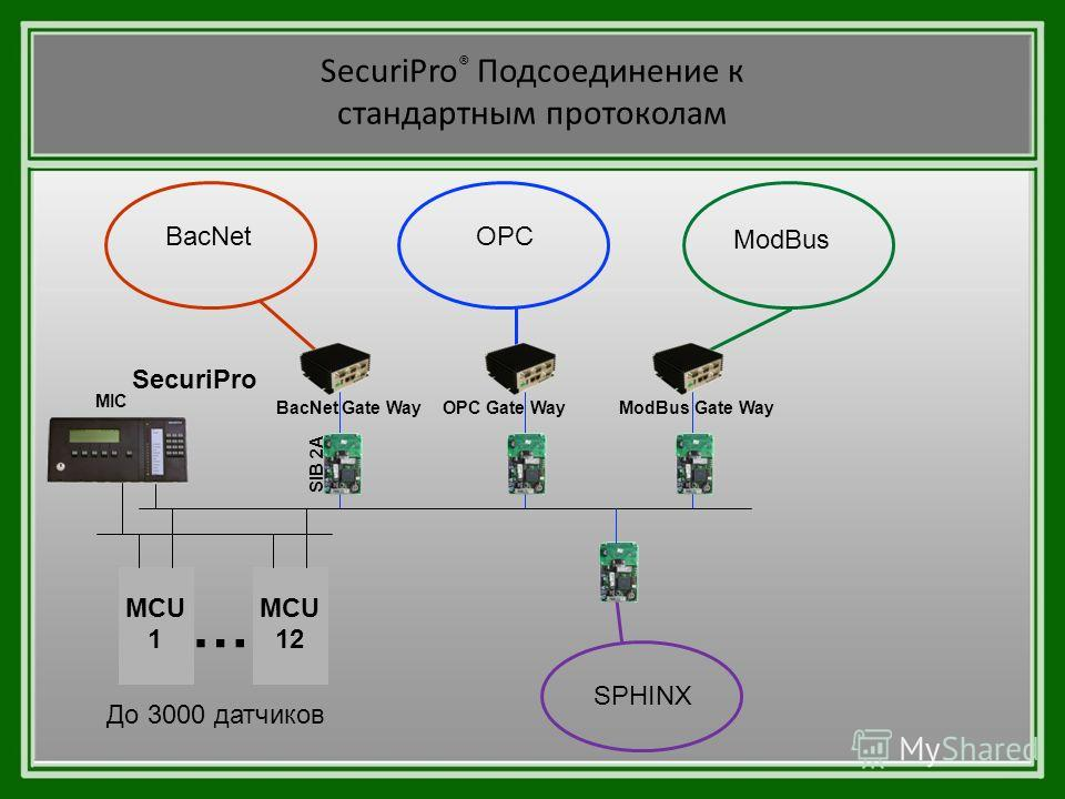 SecuriPro ® Подсоединение к стандартным протоколам SecuriPro MCU 1 MCU 12 … MIC SIB 2A BacNet Gate Way До 3000 датчиков OPC Gate WayModBus Gate Way BacNetOPC ModBus SPHINX