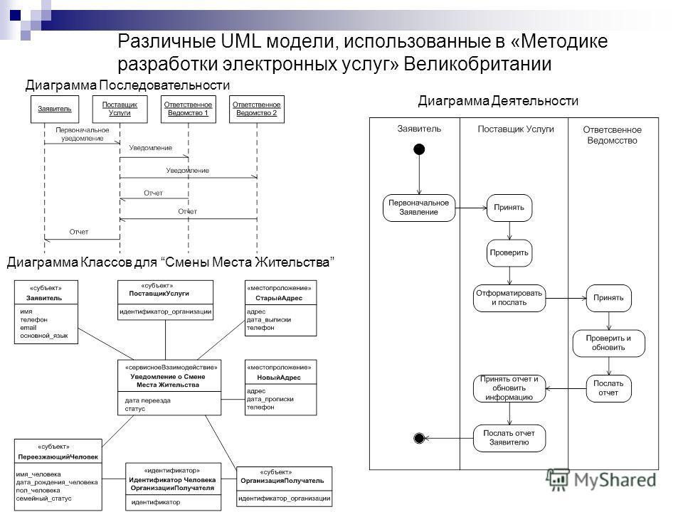 Различные UML модели, использованные в «Методике разработки электронных услуг» Великобритании Диаграмма Последовательности Диаграмма Деятельности Диаграмма Классов для Смены Места Жительства