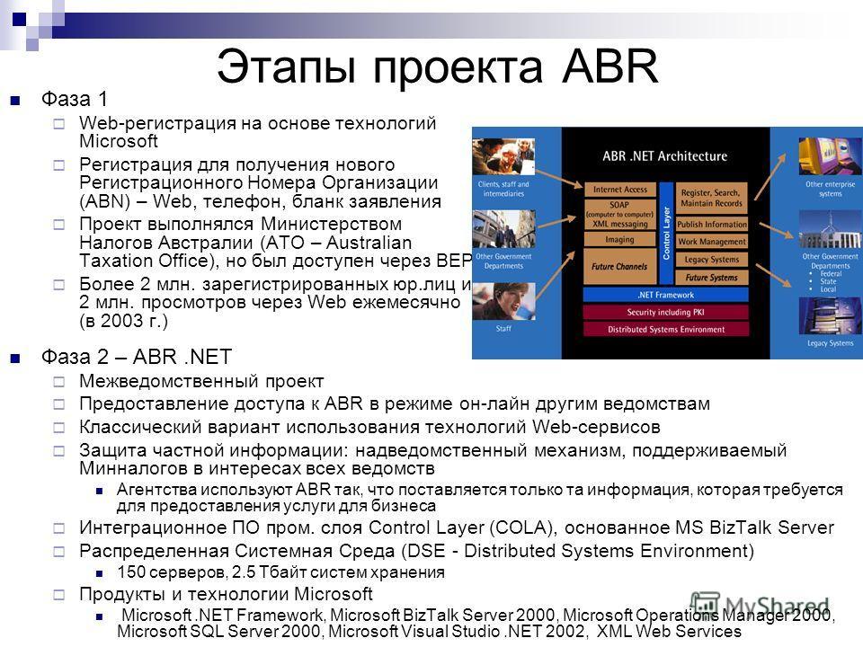 Этапы проекта ABR Фаза 1 Web-регистрация на основе технологий Microsoft Регистрация для получения нового Регистрационного Номера Организации (ABN) – Web, телефон, бланк заявления Проект выполнялся Министерством Налогов Австралии (ATO – Australian Tax