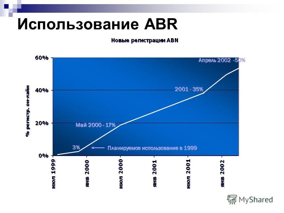 Использование ABR Май 2000 - 17% Апрель 2002 -50% 2001 - 35% 3% Планируемое использование в 1999