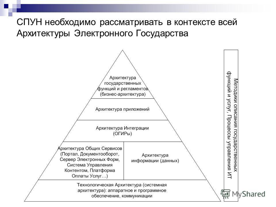 СПУН необходимо рассматривать в контексте всей Архитектуры Электронного Государства