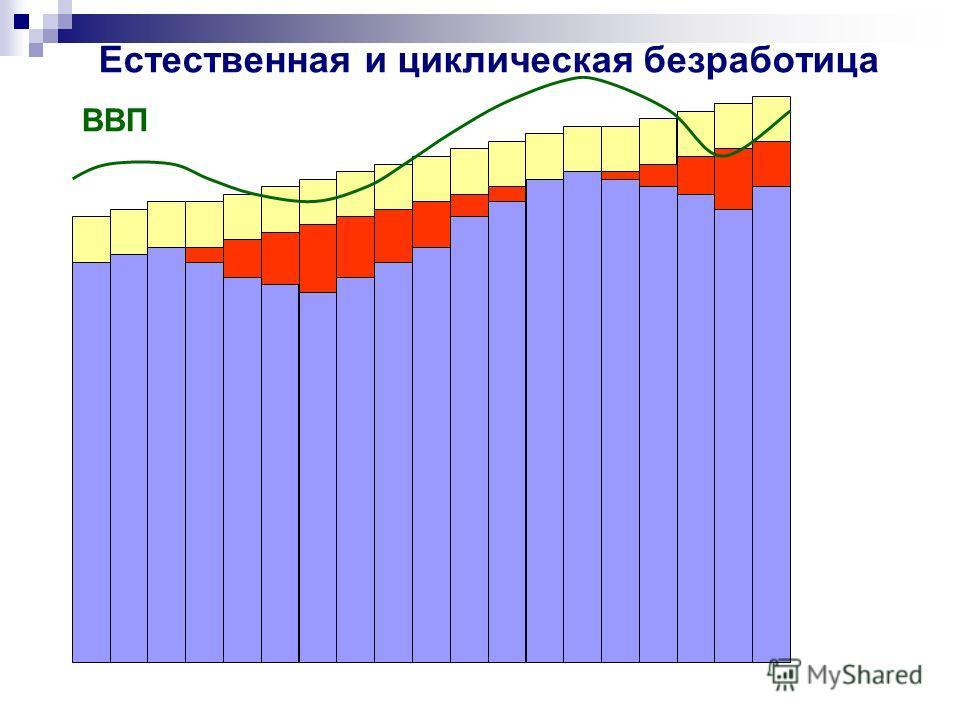Естественная и циклическая безработица ВВП