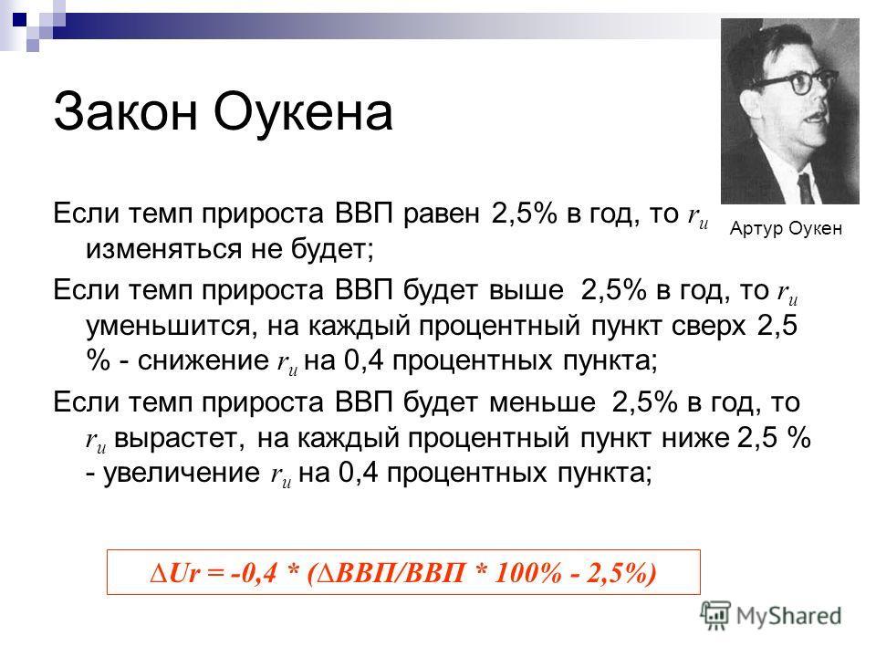 Закон Оукена Если темп прироста ВВП равен 2,5% в год, то r u изменяться не будет; Если темп прироста ВВП будет выше 2,5% в год, то r u уменьшится, на каждый процентный пункт сверх 2,5 % - снижение r u на 0,4 процентных пункта; Если темп прироста ВВП