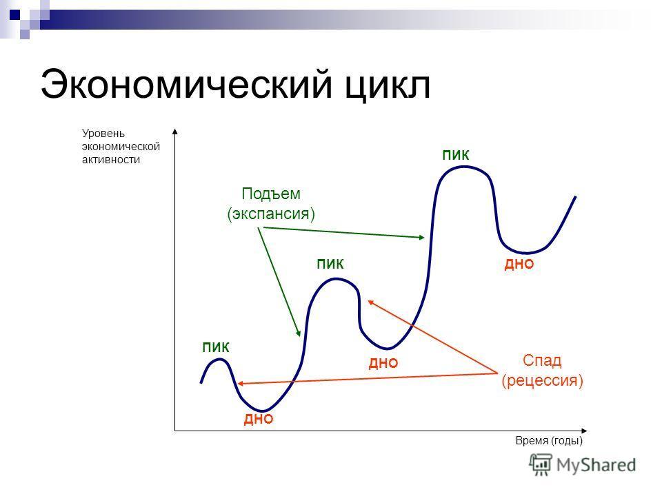 Экономический цикл Уровень экономической активности Время (годы) ДНО ПИК Подъем (экспансия) Спад (рецессия)