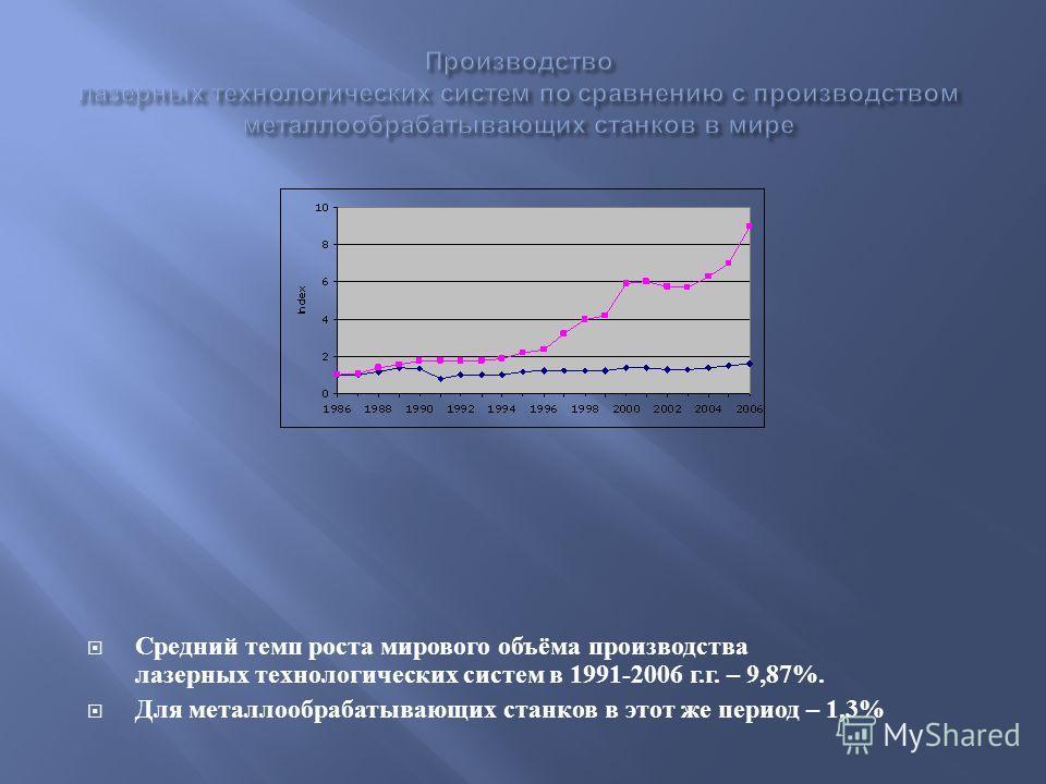 Средний темп роста мирового объёма производства лазерных технологических систем в 1991-2006 г. г. – 9,87%. Для металлообрабатывающих станков в этот же период – 1,3%