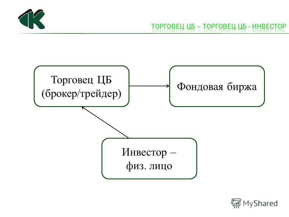 Торговец ЦБ (брокер/трейдер) Фондовая биржа Инвестор – физ. лицо