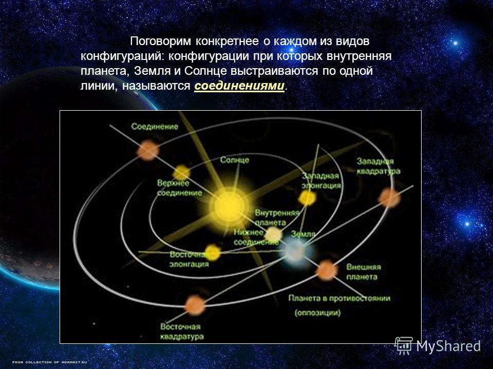 Поговорим конкретнее о каждом из видов конфигураций: конфигурации при которых внутренняя планета, Земля и Солнце выстраиваются по одной линии, называются соединениями.