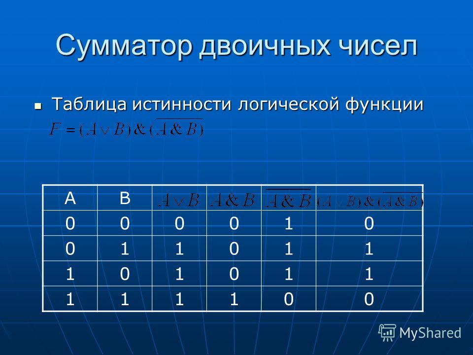Сумматор двоичных чисел Таблица истинности логической функции Таблица истинности логической функции АВ 000010 011011 101011 111100