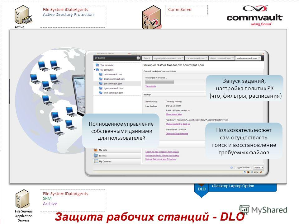 CTE Common Technology Engine File System; VM Protection Защита рабочих станций - DLO BU Application Protection Media Agents SRM Storage Resource Management Archive CommServe Active Directory Exchange EDB & Mailbox Storage Subsystem(s) File System iDa