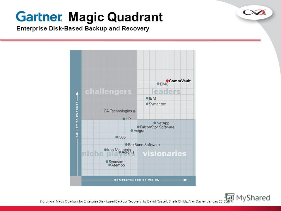 Источник: Magic Quadrant for Enterprise Disk-based Backup/ Recovery ; by David Russell, Sheila Childs, Alan Dayley; January 28, 2011 Magic Quadrant Enterprise Disk-Based Backup and Recovery