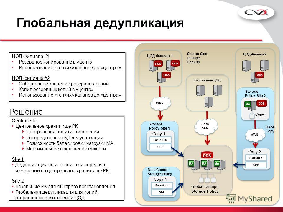 DDB MAMAMA Global Dedupe Storage Policy ЦОД Филиал 2 SSDB ЦОД Филиал 1 SSDB Retention GDP Copy 1 Storage Policy Site 1 Source Side Dedupe Backup WAN LAN/ SAN Data Center Storage Policy Retention GDP Copy 1 MA DDB Copy 1 Retention GDP Copy 2 DASH Copy