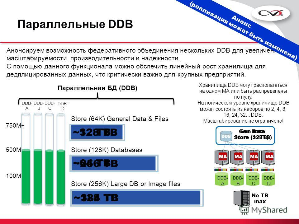 Параллельные DDB Store (64K) General Data & Files ~128 TB Store (128K) Databases ~256 TB Store (256K) Large DB or Image files ~384 TB 100M 500M DDB- A Анонсируем возможность федеративного объединения нескольких DDB для увеличения масштабируемости, пр