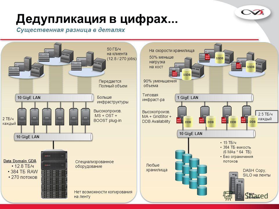 Дедупликация в цифрах... Существенная разница в деталях Tape Libraries 15 ТБ/ч 384 ТБ емкость (6 MAs * 64 ТБ) Без ограничения потоков 2.5 ТБ/ч каждый Data Domain GDA 12.8 ТБ/ч 384 ТБ RAW 270 потоков 10 GigE LAN 2 ТБ/ч каждый 10 GigE LAN SSDB 1 GigE L