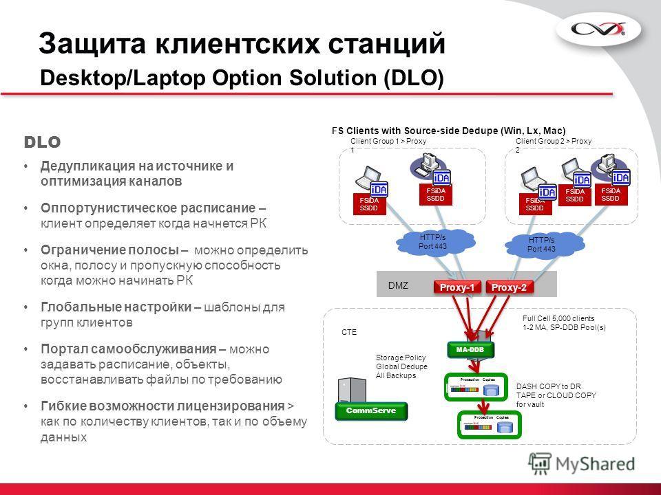 Защита клиентских станций Desktop/Laptop Option Solution (DLO) DLO Дедупликация на источнике и оптимизация каналов Оппортунистическое расписание – клиент определяет когда начнется РК Ограничение полосы – можно определить окна, полосу и пропускную спо