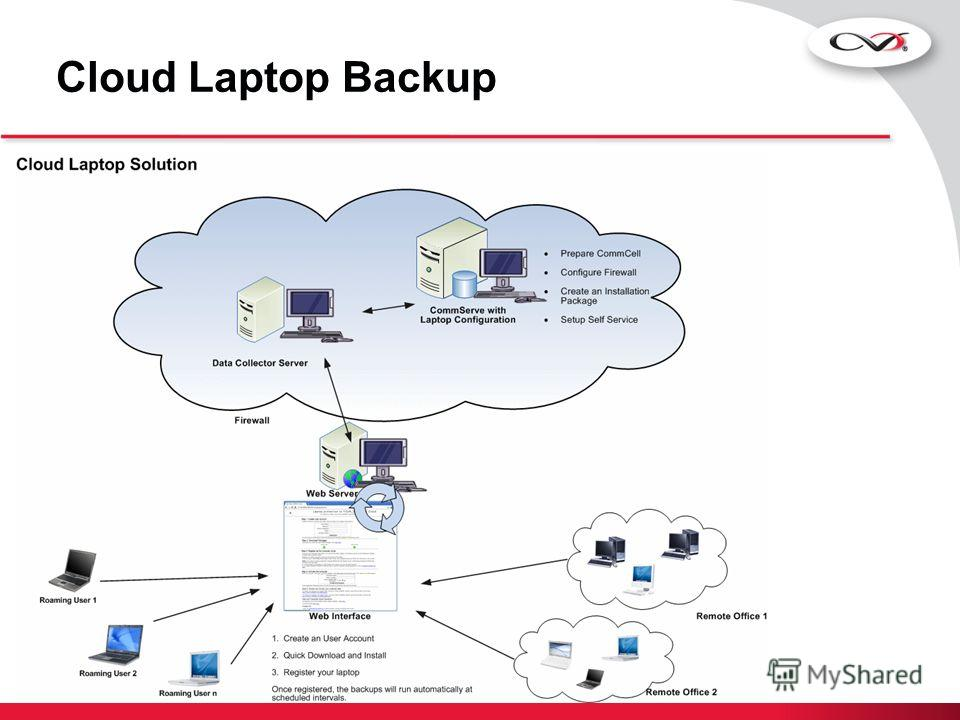 Cloud Laptop Backup