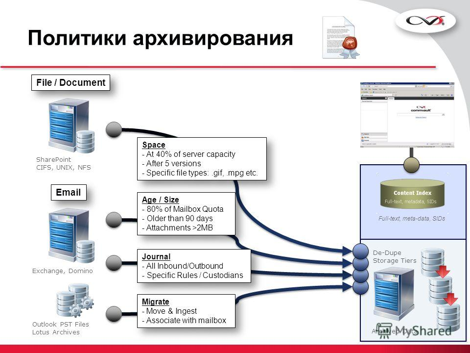 Политики архивирования Archived Data De-Dupe Storage Tiers Exchange, Domino SharePoint CIFS, UNIX, NFS Age / Size - 80% of Mailbox Quota - Older than 90 days - Attachments >2MB Age / Size - 80% of Mailbox Quota - Older than 90 days - Attachments >2MB