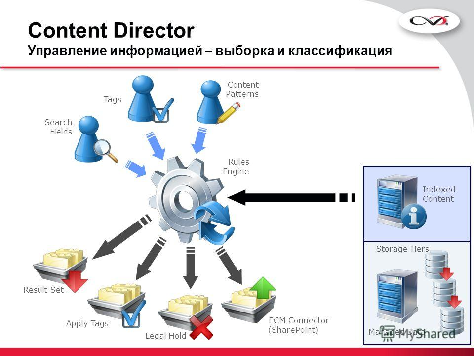 Content Director Управление информацией – выборка и классификация Managed Data Indexed Content Storage Tiers Rules Engine Apply Tags ECM Connector (SharePoint) Tags Search Fields Content Patterns Legal Hold Result Set