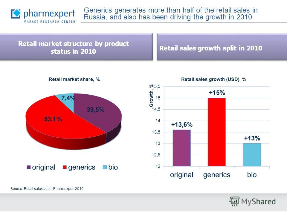 Generics generates more than half of the retail sales in Russia, and also has been driving the growth in 2010 Source: Retail sales audit, Pharmexpert 2010 Retail sales growth split in 2010 Retail market structure by product status in 2010