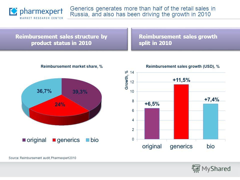 Generics generates more than half of the retail sales in Russia, and also has been driving the growth in 2010 Source: Reimbursement audit, Pharmexpert 2010 Reimbursement sales growth split in 2010 Reimbursement sales structure by product status in 20