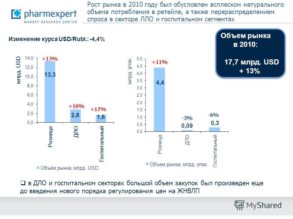 Рост рынка в 2010 году был обусловлен всплеском натурального объема потребления в ретейле, а также перераспределением спроса в секторе ЛЛО и госпитальном сегментах +13% +10% +17% +11% -3%-3% -6% в ДЛО и госпитальном секторах большой объем закупок был