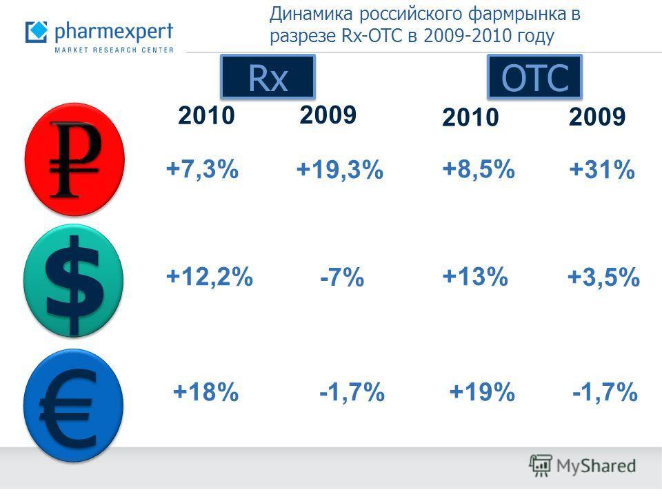 $ $ 2010 2009 Rx OTC 2010 2009 +7,3% +19,3% +12,2% -7% -1,7%+18% +8,5% +31% +13% +3,5% -1,7%+19% Динамика российского фармрынка в разрезе Rx-OTC в 2009-2010 году