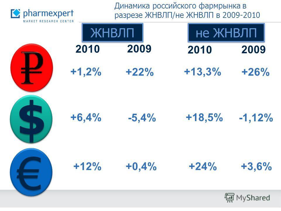 $ $ Динамика российского фармрынка в разрезе ЖНВЛП/не ЖНВЛП в 2009-2010 году 2010 2009 ЖНВЛП не ЖНВЛП 2010 2009 +1,2% +22% +6,4% -5,4% +0,4%+12% +13,3% +26% +18,5% -1,12% +3,6%+24%