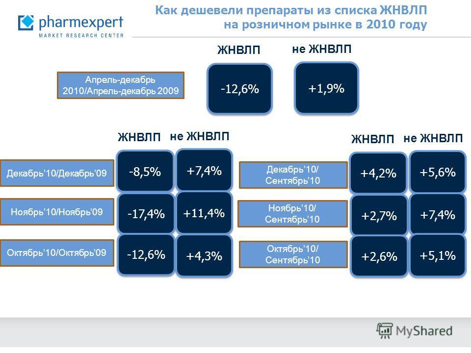 Как дешевели препараты из списка ЖНВЛП на розничном рынке в 2010 году -12,6% +1,9% ЖНВЛП не ЖНВЛП Апрель-декабрь 2010/Апрель-декабрь 2009 Декабрь10/Декабрь09 Ноябрь10/Ноябрь09 Октябрь10/Октябрь09 -8,5% +7,4% ЖНВЛП не ЖНВЛП -17,4% +11,4% -12,6% +4,3%