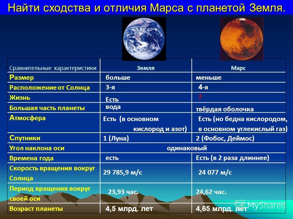 Найти сходства и отличия Марса с планетой Земля. Сравнительные характеристикиЗемляМарс Р азмер Расположение от Солнца Жизнь Большая часть планеты А тмосфера С путники Угол наклона оси Времена года Скорость вращения вокруг Солнца Период вращения вокру