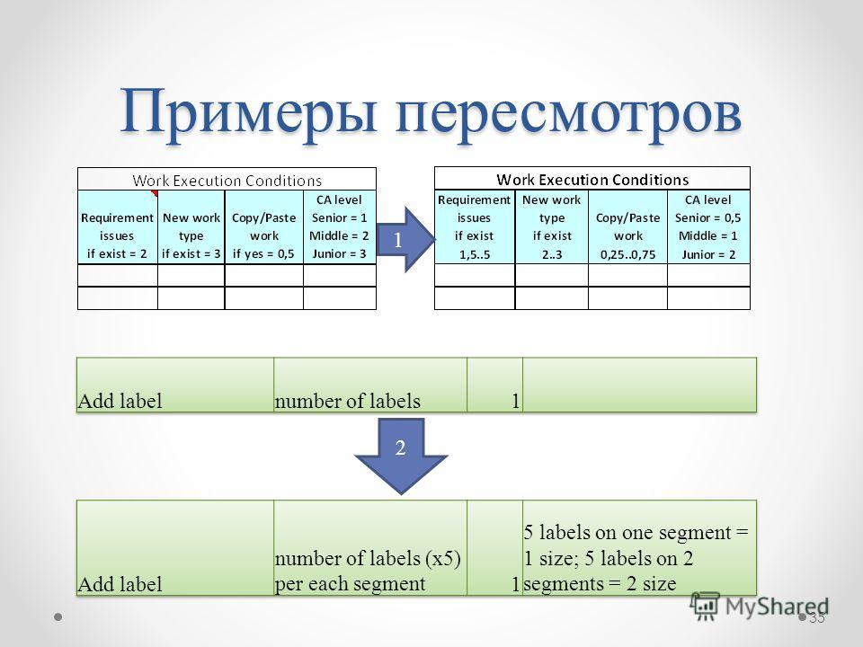 Примеры пересмотров 1 2 35