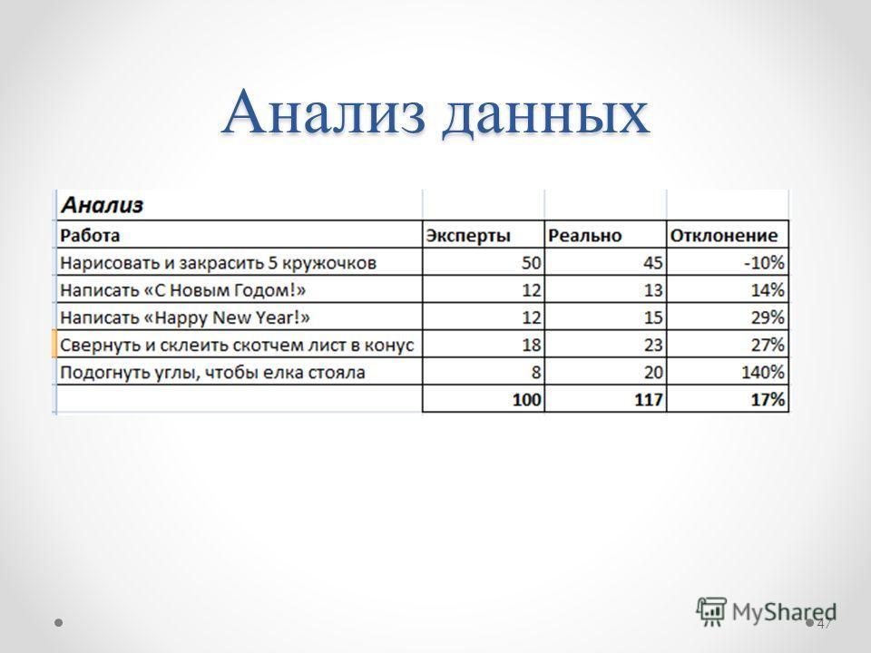 Анализ данных 47