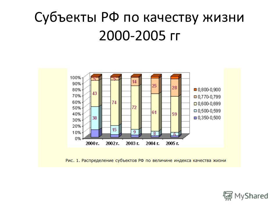 Субъекты РФ по качеству жизни 2000-2005 гг