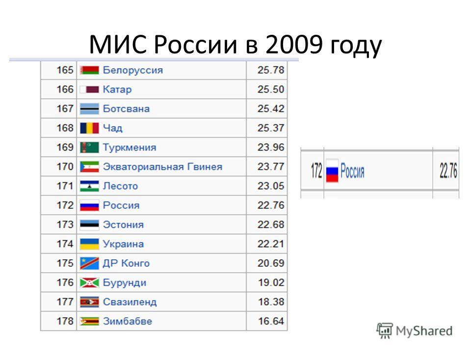 МИС России в 2009 году