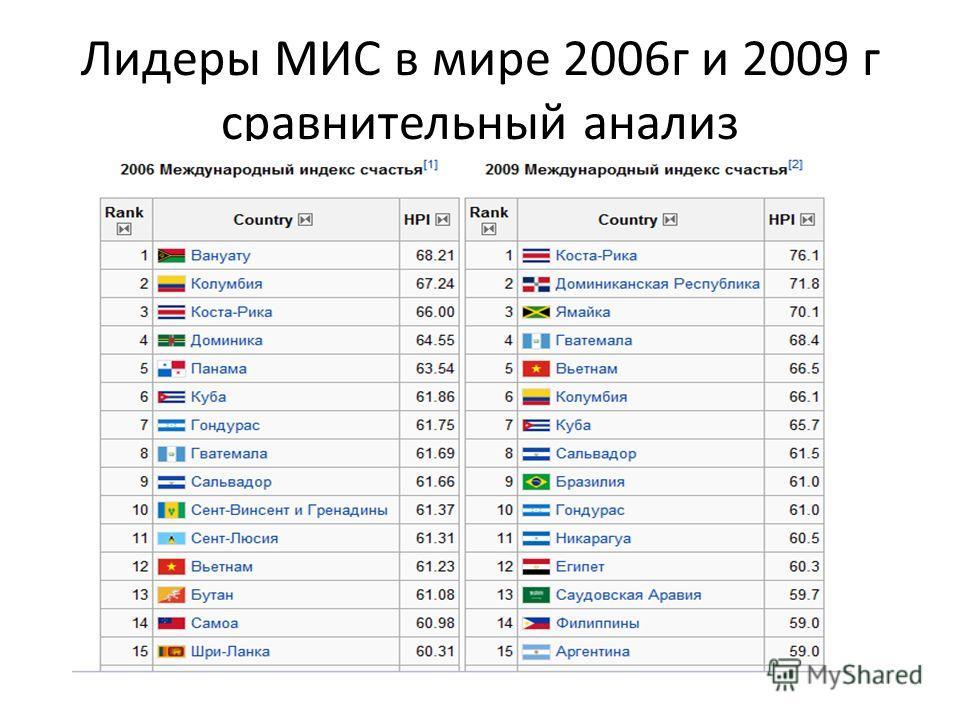 Лидеры МИС в мире 2006г и 2009 г сравнительный анализ