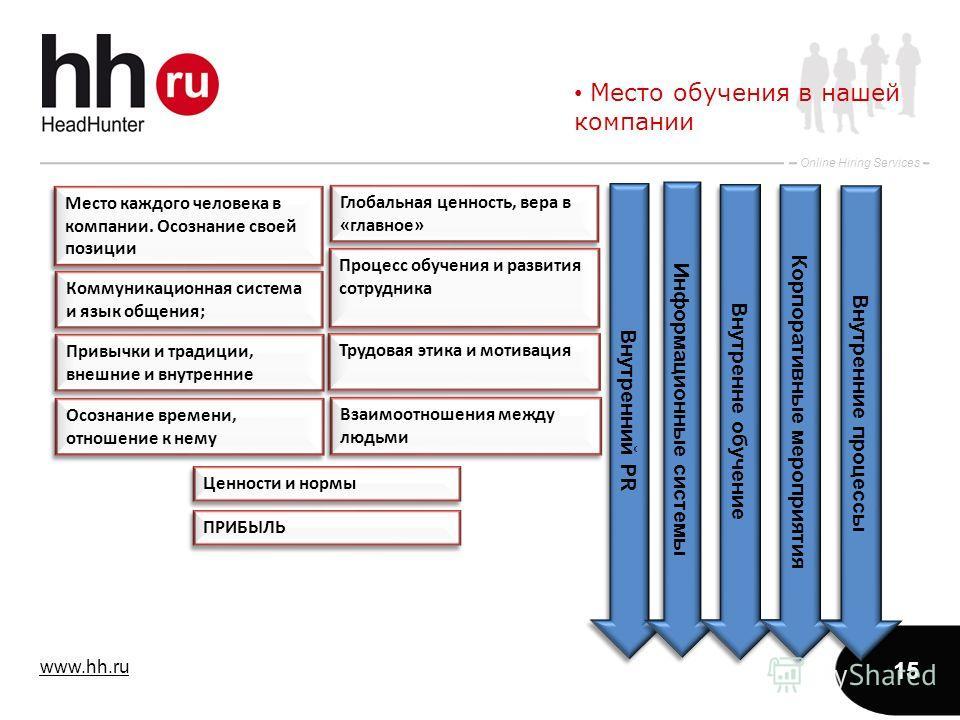 www.hh.ru Online Hiring Services 15 Место обучения в нашей компании Место каждого человека в компании. Осознание своей позиции Коммуникационная система и язык общения; Привычки и традиции, внешние и внутренние Осознание времени, отношение к нему Взаи