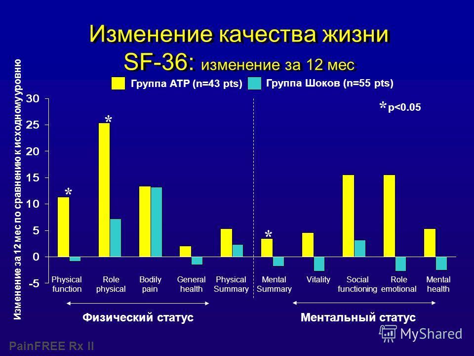 PainFREE Rx II Изменение качества жизни SF-36: изменение за 12 мес Изменение за 12 мес по сравнению к исходному уровню Группа ATP (n=43 pts) Группа Шоков (n=55 pts) Физический статусМентальный статус p