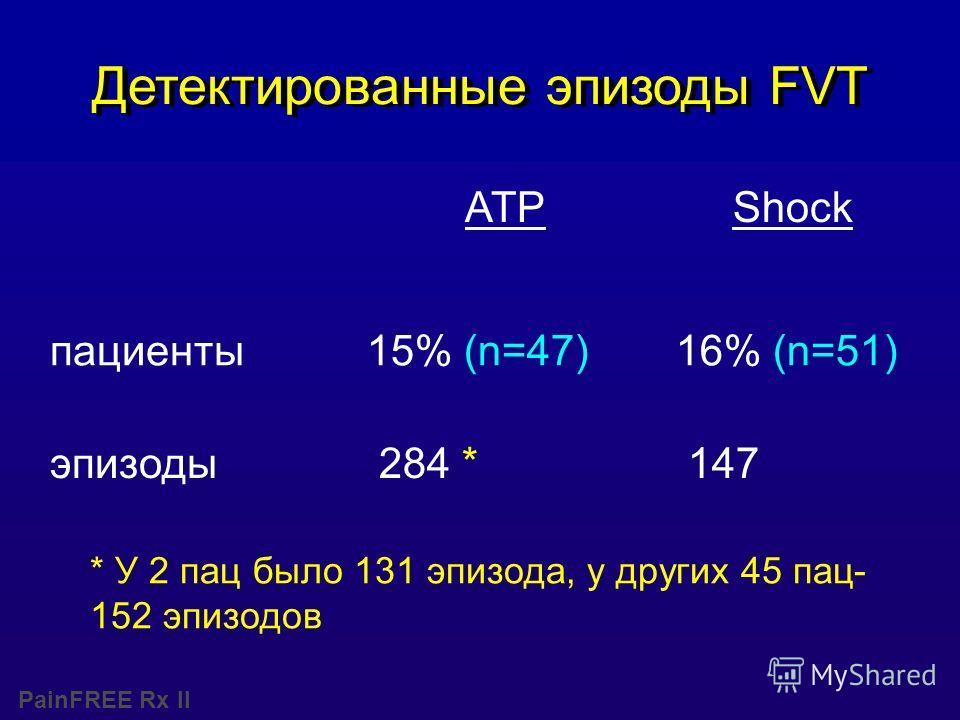 PainFREE Rx II Детектированные эпизоды FVT ATP Shock пациенты15% (n=47) 16% (n=51) эпизоды 284 * 147 * У 2 пац было 131 эпизода, у других 45 пац- 152 эпизодов