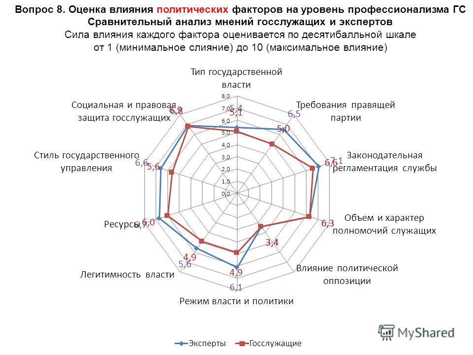 Вопрос 8. Оценка влияния политических факторов на уровень профессионализма ГС Сравнительный анализ мнений госслужащих и экспертов Сила влияния каждого фактора оценивается по десятибалльной шкале от 1 (минимальное слияние) до 10 (максимальное влияние)