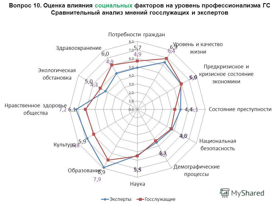 Вопрос 10. Оценка влияния социальных факторов на уровень профессионализма ГС Сравнительный анализ мнений госслужащих и экспертов
