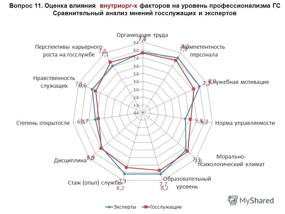 Вопрос 11. Оценка влияния внутриорг-х факторов на уровень профессионализма ГС Сравнительный анализ мнений госслужащих и экспертов