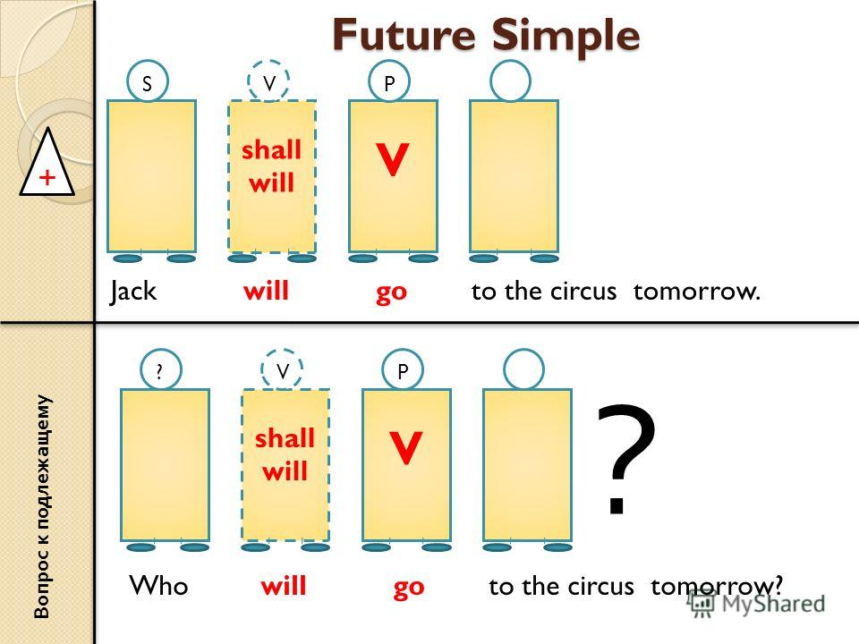 Future Simple shall will V SVP + Jack will go to the circus tomorrow. Вопрос к подлежащему shall will V ?VP Who will go to the circus tomorrow? ?