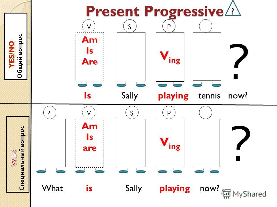 Present Progressive Am Is Are V ing V ?P Am Is are V ing S S VP ? ? Is Sally playing tennis now? ? What is Sally playing now?