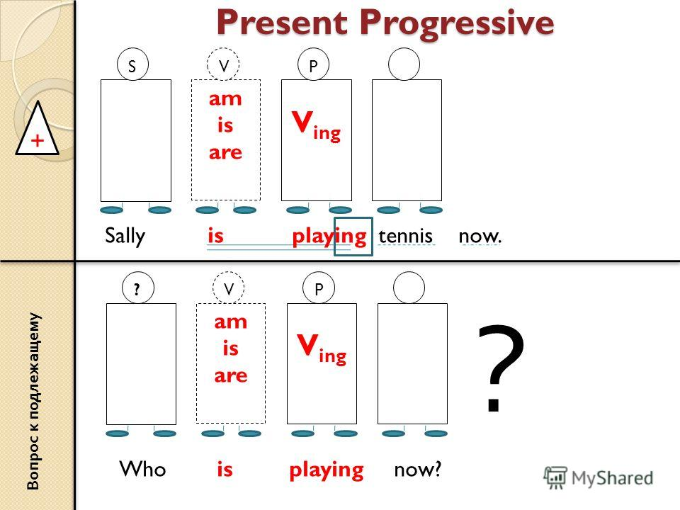 Present Progressive + am is are V V ing PS Sally is playing tennis now. am is are V V ing P? В о п р о с к п о д л е ж а щ е м у Who is playing now? ?