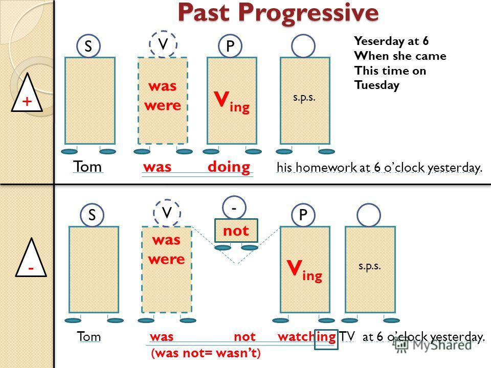 Past Progressive was were V ing s.p.s. was were V ing s.p.s. SP S - P V V not + - Tom was doing his homework at 6 oclock yesterday. Tom was not watching TV at 6 oclock yesterday. (was not= wasnt) Yeserday at 6 When she came This time on Tuesday